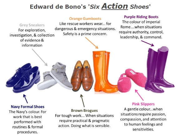 Six Thinking Hats & Six Action Shoes (Part 2 - end)